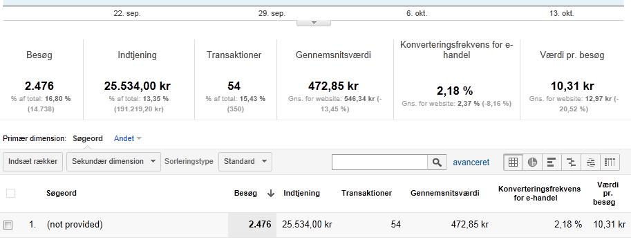 Google Analytics E-handel oversigt
